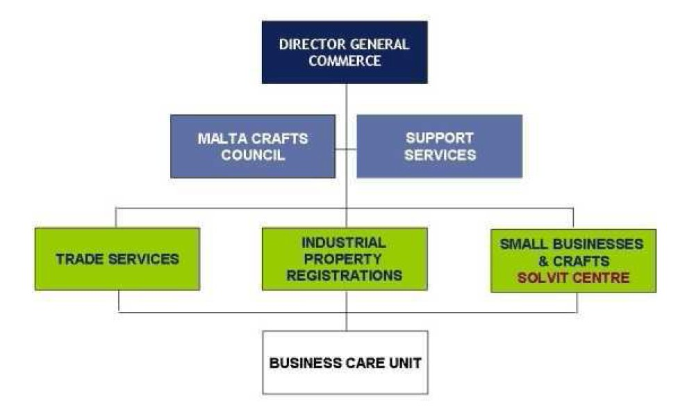 commerce structure